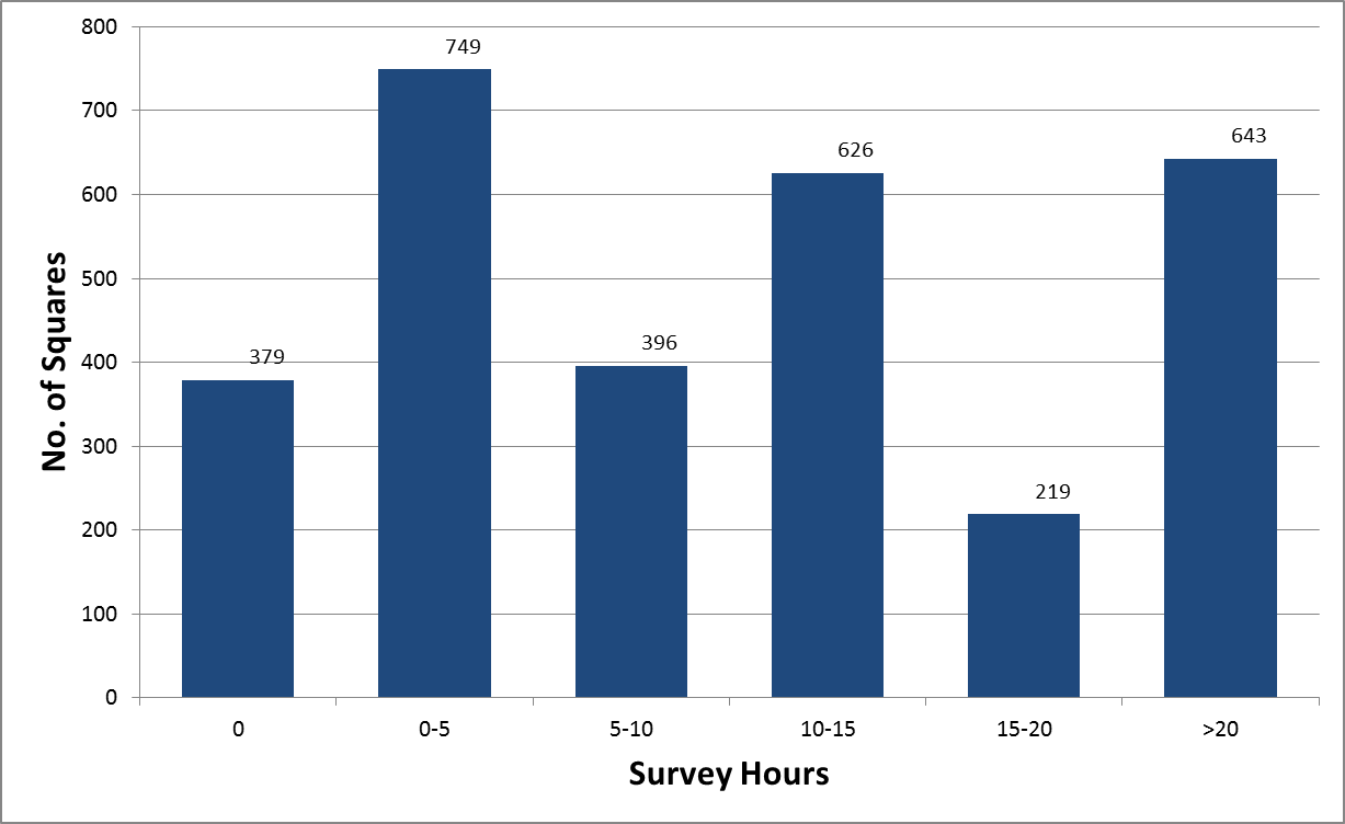 Number of squares surveyed by number of survey hours reported