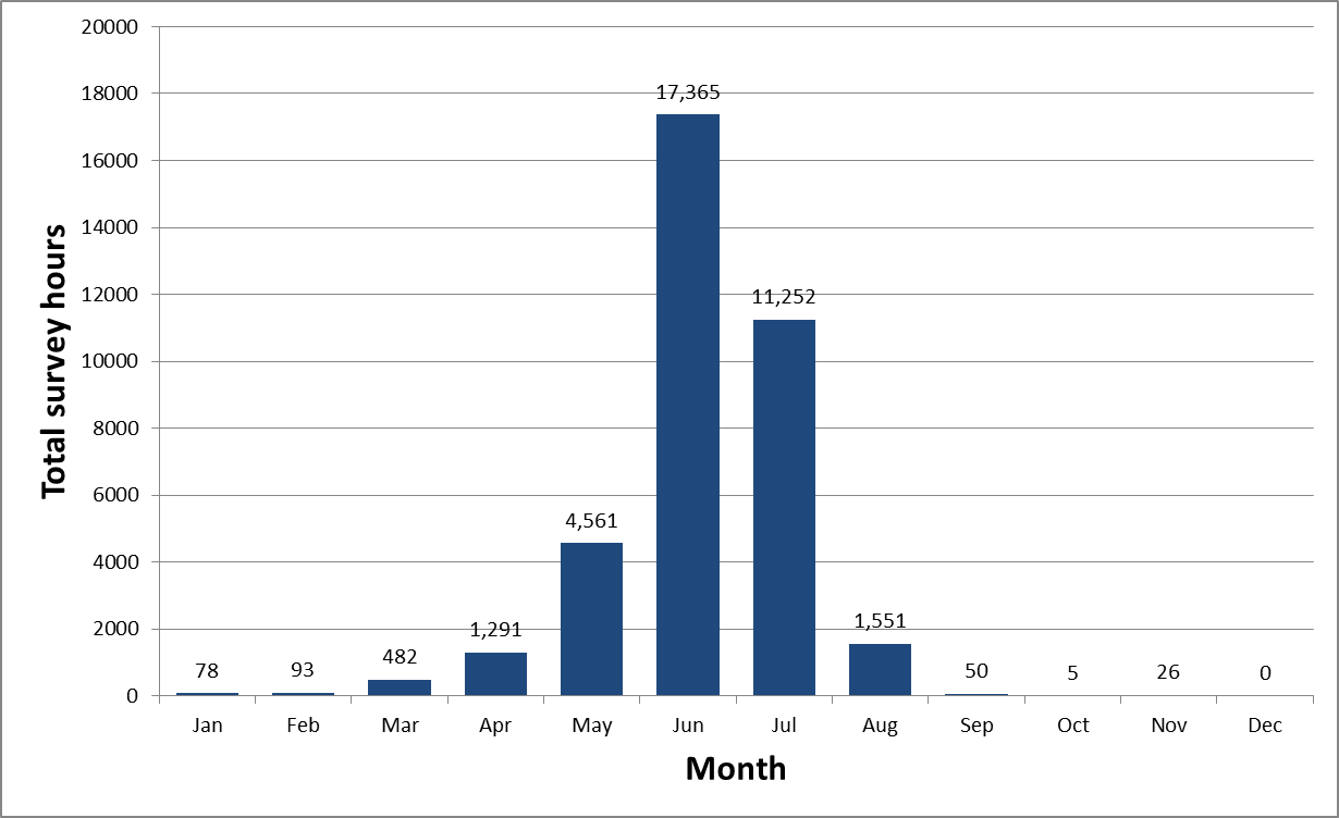 Distribution of reported survey hours by month